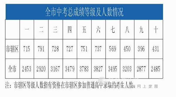 桂林报名中考14-19日分四个高中进行高中放榜慈明时段图片